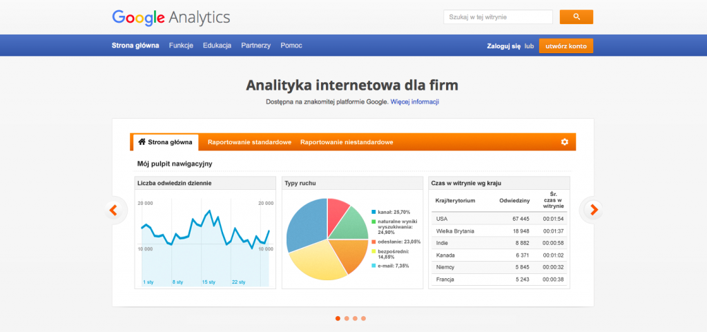 google analytis dla firm